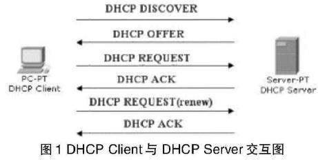 如何配置DHCP服务?DHCP服务器怎么配置?