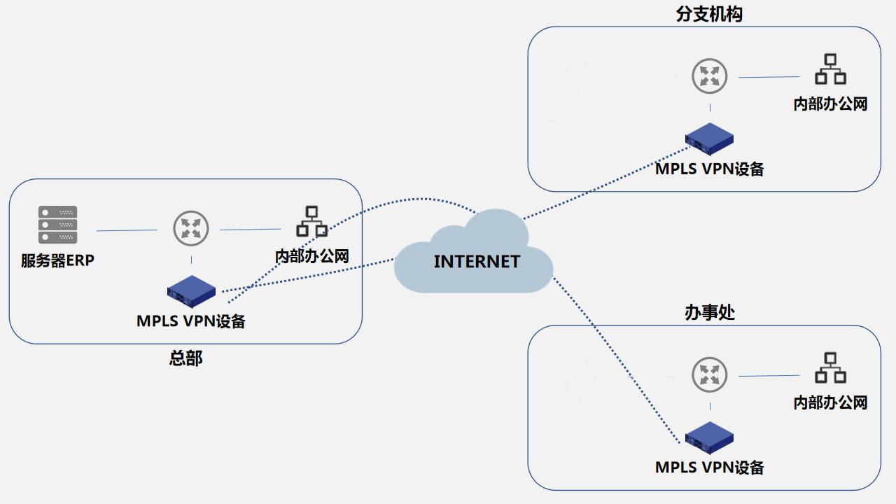 ERP系统的C/S和B/S架构