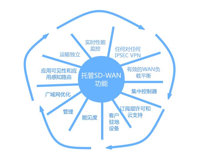 杰通信的SD-WAN