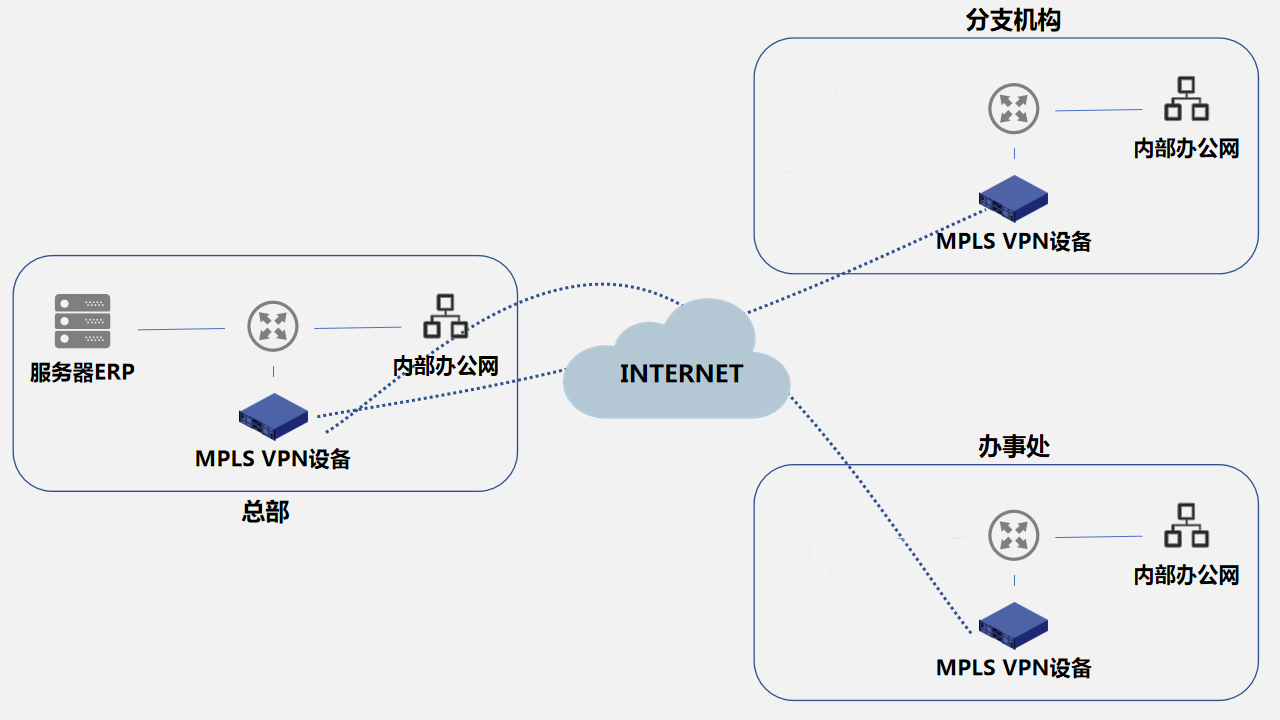 C/S结构ERP实现异地连接的方式