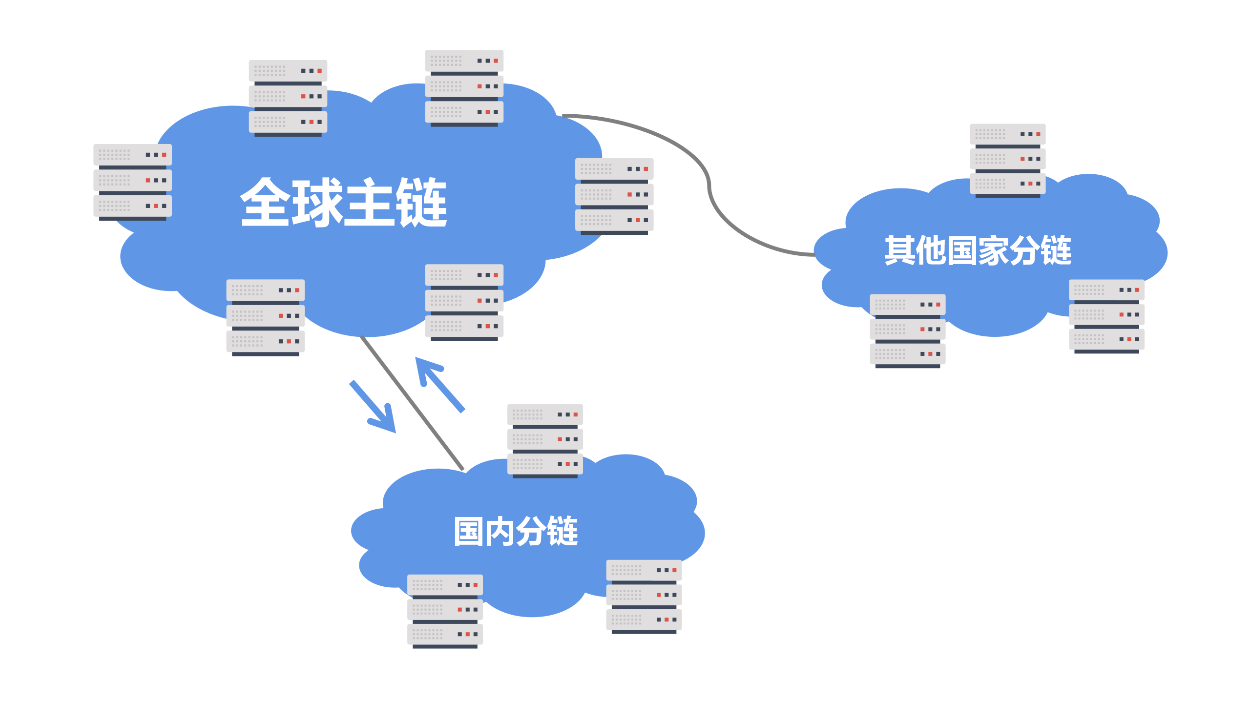 IPFS(分布式存储)国际网络互联互通解决方案