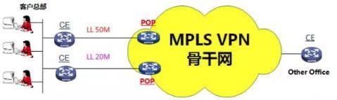 MPLS-VPN是如何进行备份的?