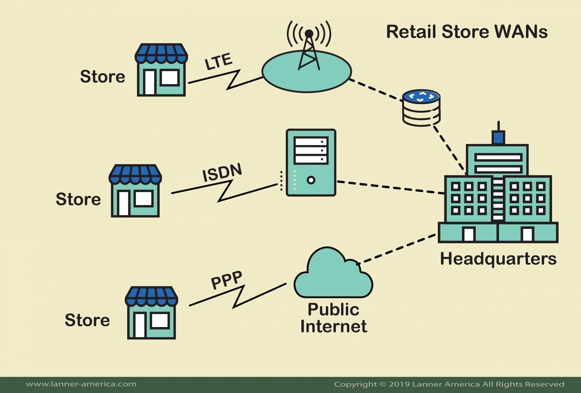 零售行业如何被SD-WAN重塑?