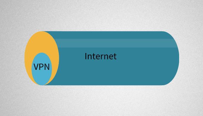 VPN和MPLS:哪個更適合您的業務