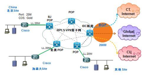 解决现代企业网络问题:MPLS+IDC+互联网整体化方案
