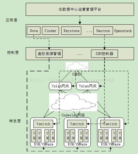 SDN在云數據中心的架構