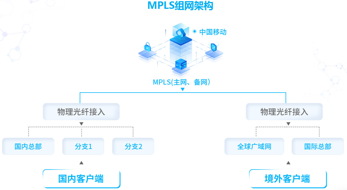 大陆到台湾mpls专线解决方案