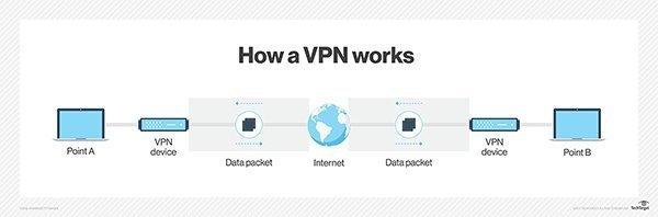 站點到站點VPN與遠程訪問VPN:有什么區別?