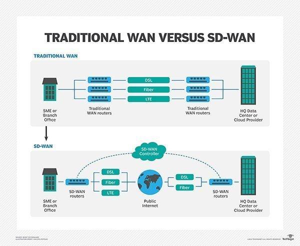 如何比較傳統WAN與SD-WAN?有什么差別?