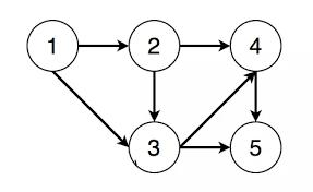 什么是网络拓扑?
