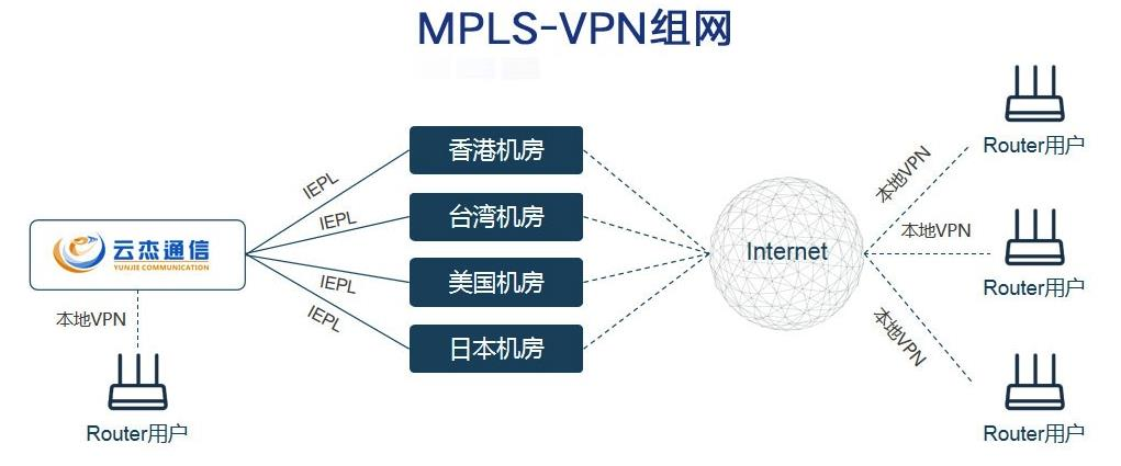 MPLS转发过程中涉及的相关概念