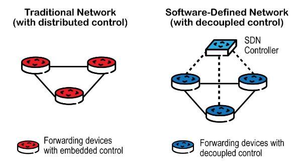 SDN如何通过边缘硬件解决现有网络瓶颈