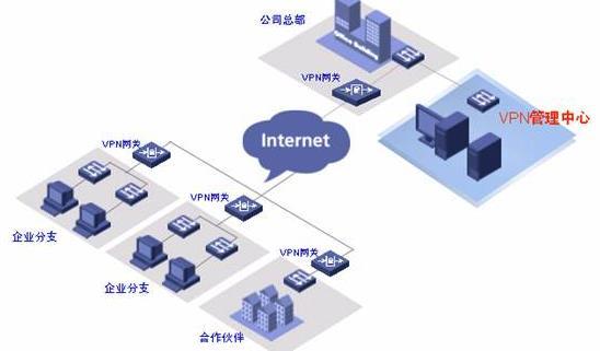 企业分支场景下的IPSec VPN组网