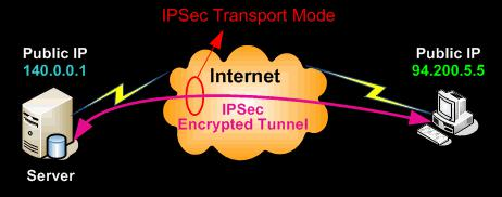 IPSEC隧道模式和IPSEC传输模式有何区别?