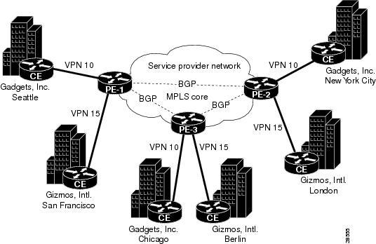 MPLS VPN技术概述