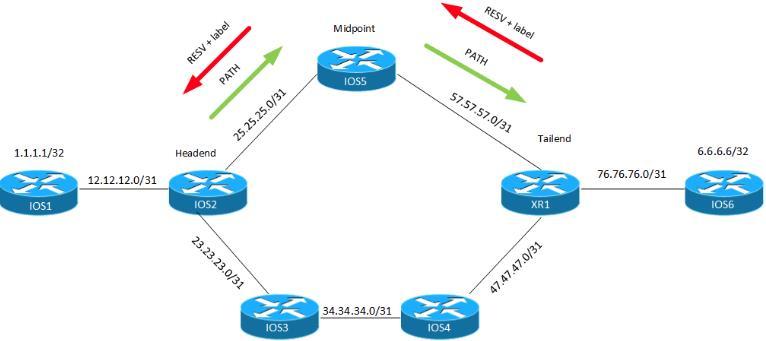 什么是MPLS流量工程(TE)?