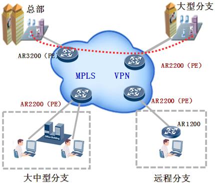 MPLS VPN解决方案特点