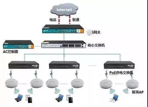 无线网络覆盖系统的知识点