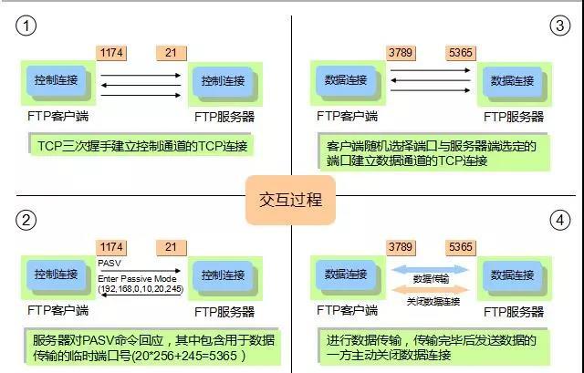 文件传输协议:FTP、TFTP、SFTP有什么区别?