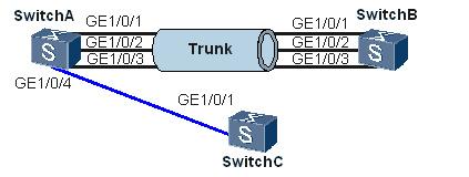 LACP鏈路聚合控制協議的引入