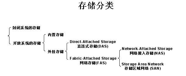 云存储/块存储/文件存储/对象存储的原理差别