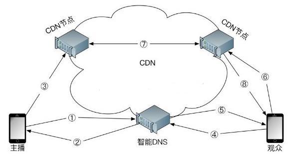 直播CDN专线网络技术架构是怎样的?