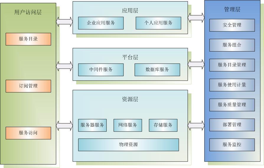 云計算的體系結構