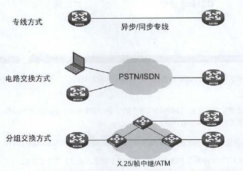廣域網特點與連接方式